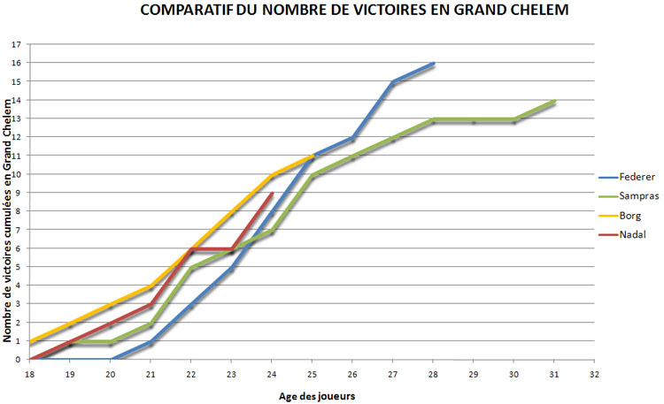 Victoires en Grand Chelem : Federer, Sampras, Borg, Nadal, Djokovic - Page 6 63410551498.12-Septembre2010